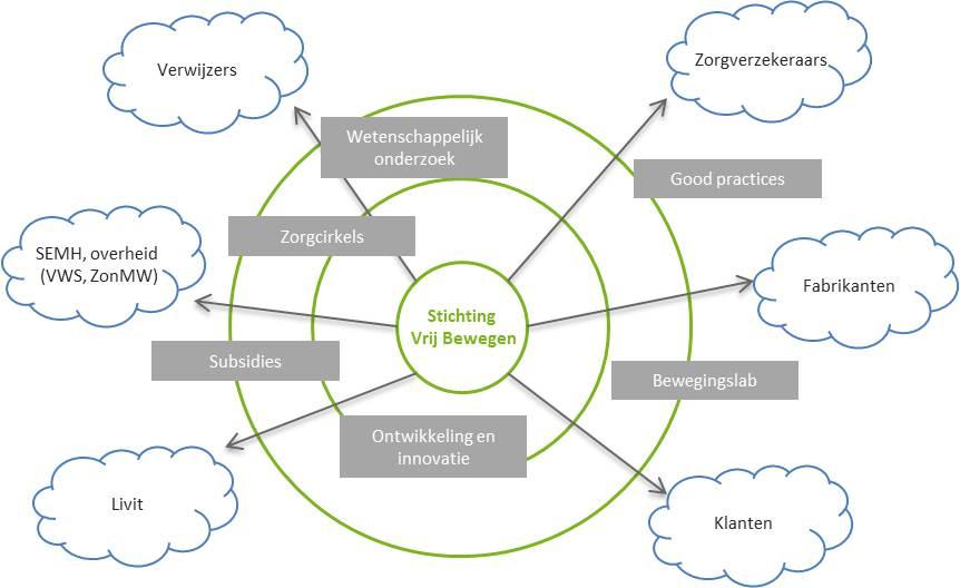 netwerk stichting